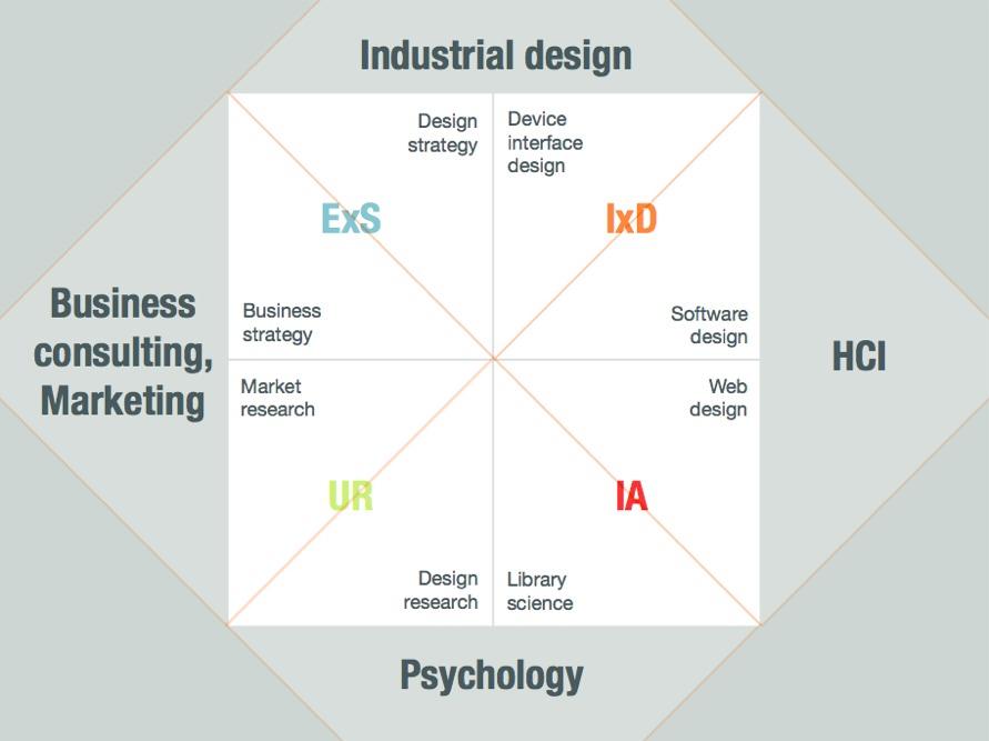Warren Hutchinson's UX Model